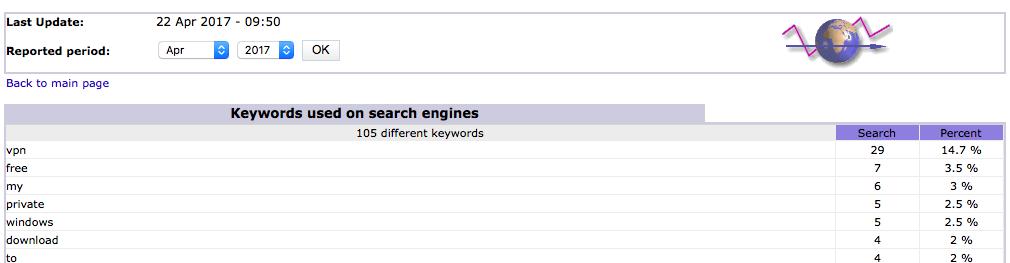 Keywords Analytics Tools Awstats For Free on Centos 7 Server