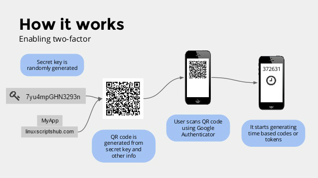 Secure with Google Authenticator Two-Factor Authentication
