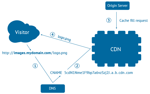 How to build a CDN Server